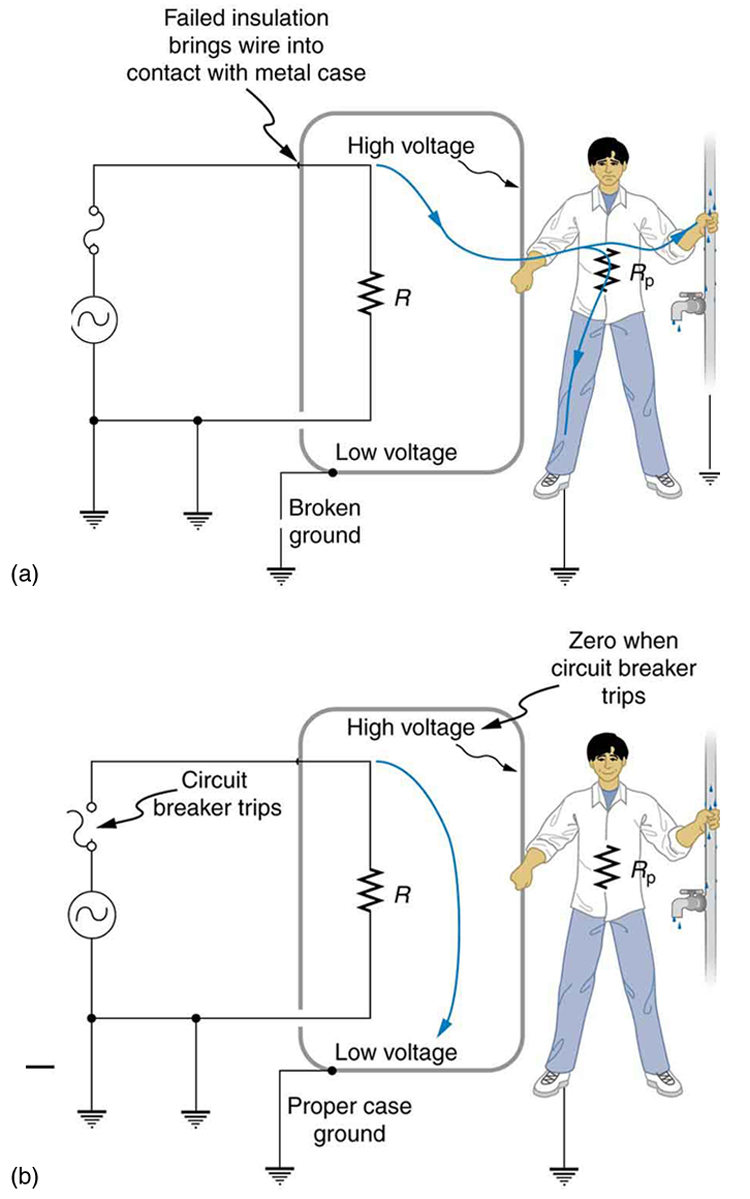 physics electrical safety systems and devices part a of the figure describes an appliance connected to an ac source one end