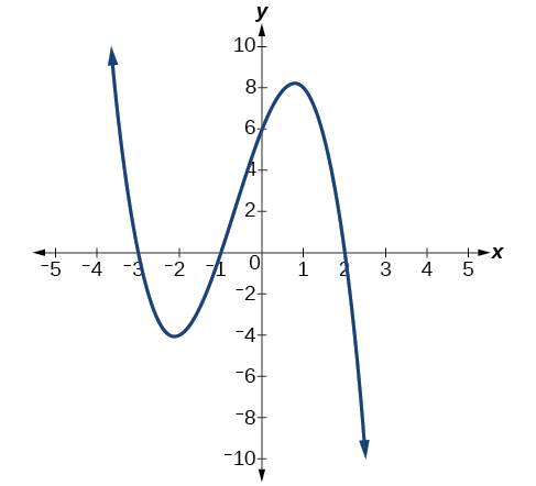 how to solve even and odd functions