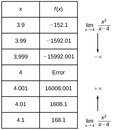 Pre Calculus Finding Limits Numerical And Graphical