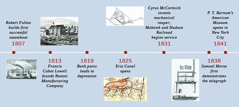 U S  History - Early Industrialization in the Northeast