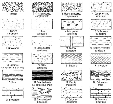 Lithologic Patters For Stratigraphic Columns and Cross Sections.jpg