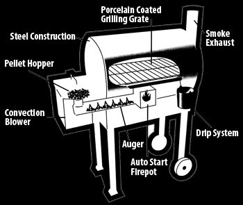 Traeger Diagram.jpeg