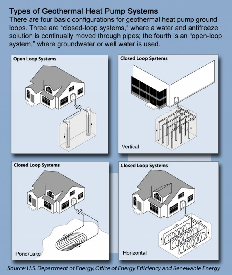 Types of Geothermal Heat Pump Systems (Open Loop and Closed Loop Systems)