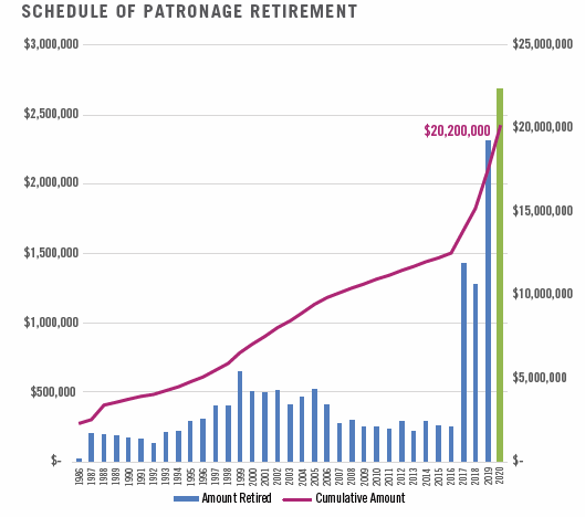 Schedule of patronage retirement from 1986 to 2020