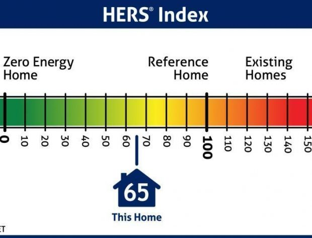 HERS scale, showing energy efficiency on a chart