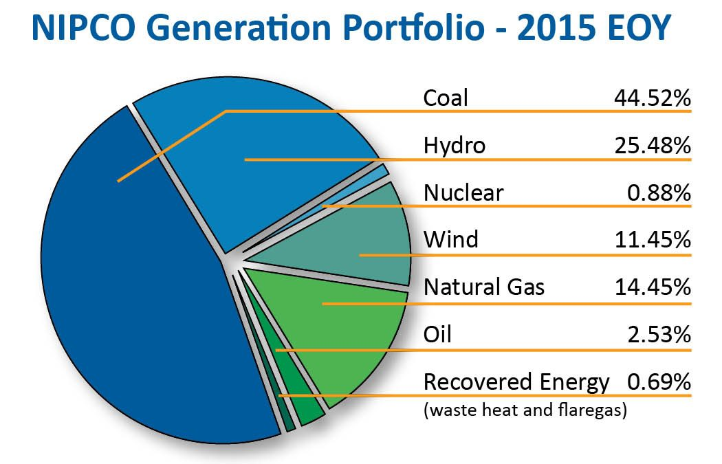 This pie chart image shows NIPCO's generation portfolio as of the end of 2015. Percentage of generation sources are as follows: coal, 44.52%; hydro, 25.48%; nuclear, 0.88%; wind, 11.45%; natural gas, 14.45%; oil, 2.53%; recovered energy, 0.69%.