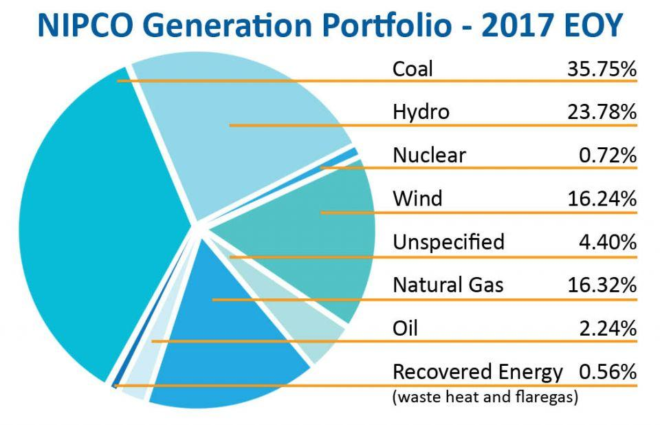 This pie chart image shows NIPCO's generation portfolio as of the end of 2017. Percentage of generation sources are as follows: 35.7% coal; 23.78% hydro; 0.72% nuclear; 16.24% wind; 16.32% natural gas; 2.24% oil; 0.56% recovered energy.