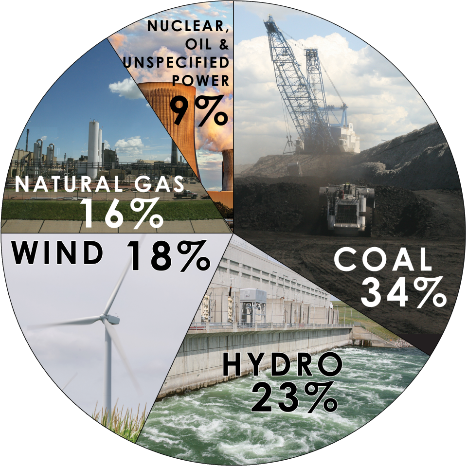 This pie chart image shows NIPCO's generation portfolio as of the end of 2019. Percentage of generation sources are as follows: 36% coal; 23% hydro; 1% nuclear; 16% wind; 17% natural gas; 2% oil; 1% recovered energy.
