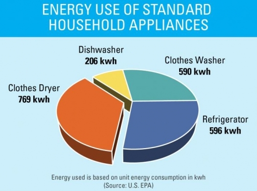 appliance energy use chart