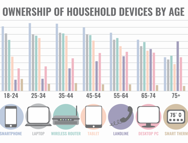 Graph showcases ownership of housebold devices by age to support the news story. The smartphone is the number one device for users, ages 18-74. Source: Touchstone Energy, 2018. Co-op Insights©: A Snapshot into the 2017-18 National Survey on the Cooperative Difference Survey. Technology Adoption & Website Interaction, p18. (Used with permission.)