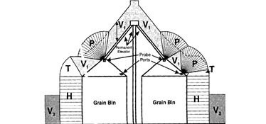 visual of a grain bin labeled with letters later explained in the legend.