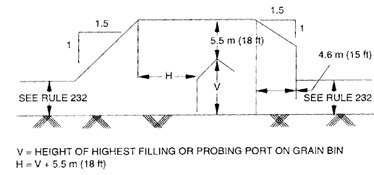visual of the height of the highest filling or probing port on a grain bin.