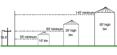 visual of the distance from a power line a 15, 25 and 50 ft grain bin would need to have.