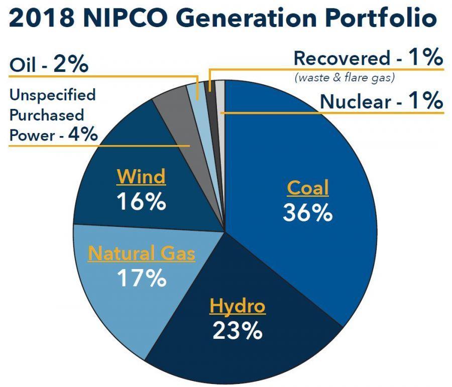 generation portfolio chart