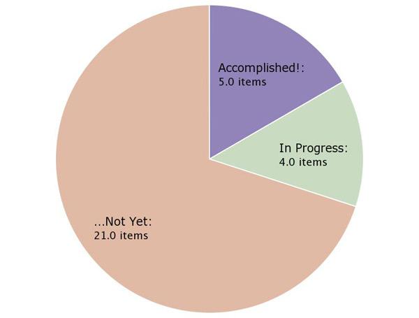 30 before 30 pie chart