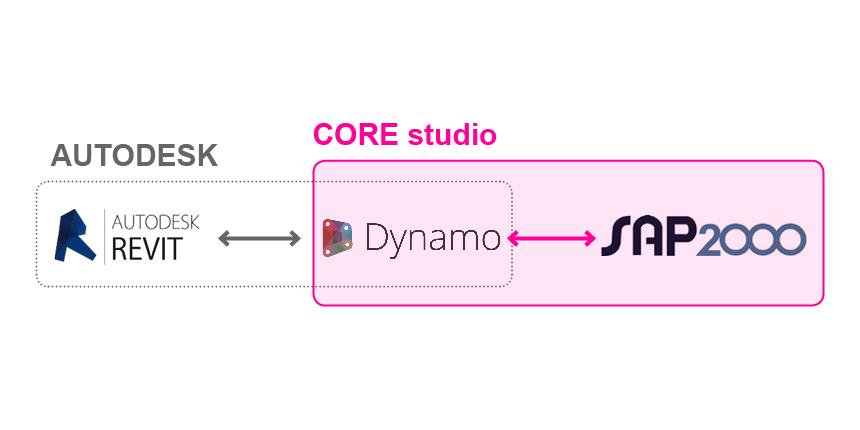 DynamoSAP_2