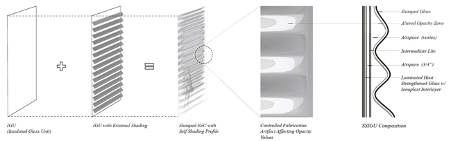 The triple glazed structural IGU composition.