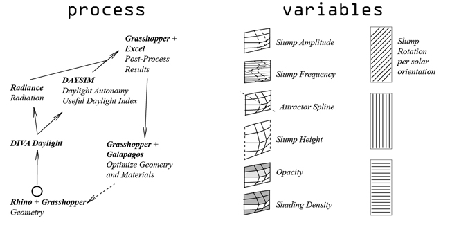 The workflow across software and variables tested.