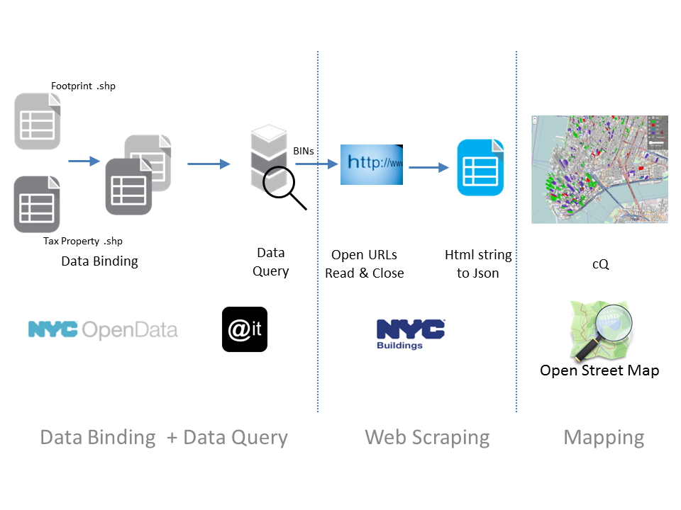 A workflow diagram of our project: Data Binding  >> Data Query >> Web Data Scraping >> GeoJson >>  Visualize on OSM.
