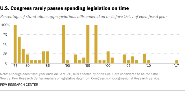 Pew Research Center graph: U.S. Congress rarely passes spending legislation on time