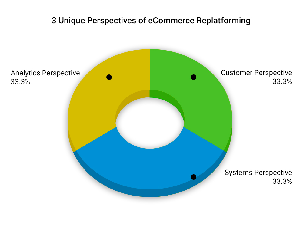 3-perspectives-to-consider-for-ecommerce-replatforming