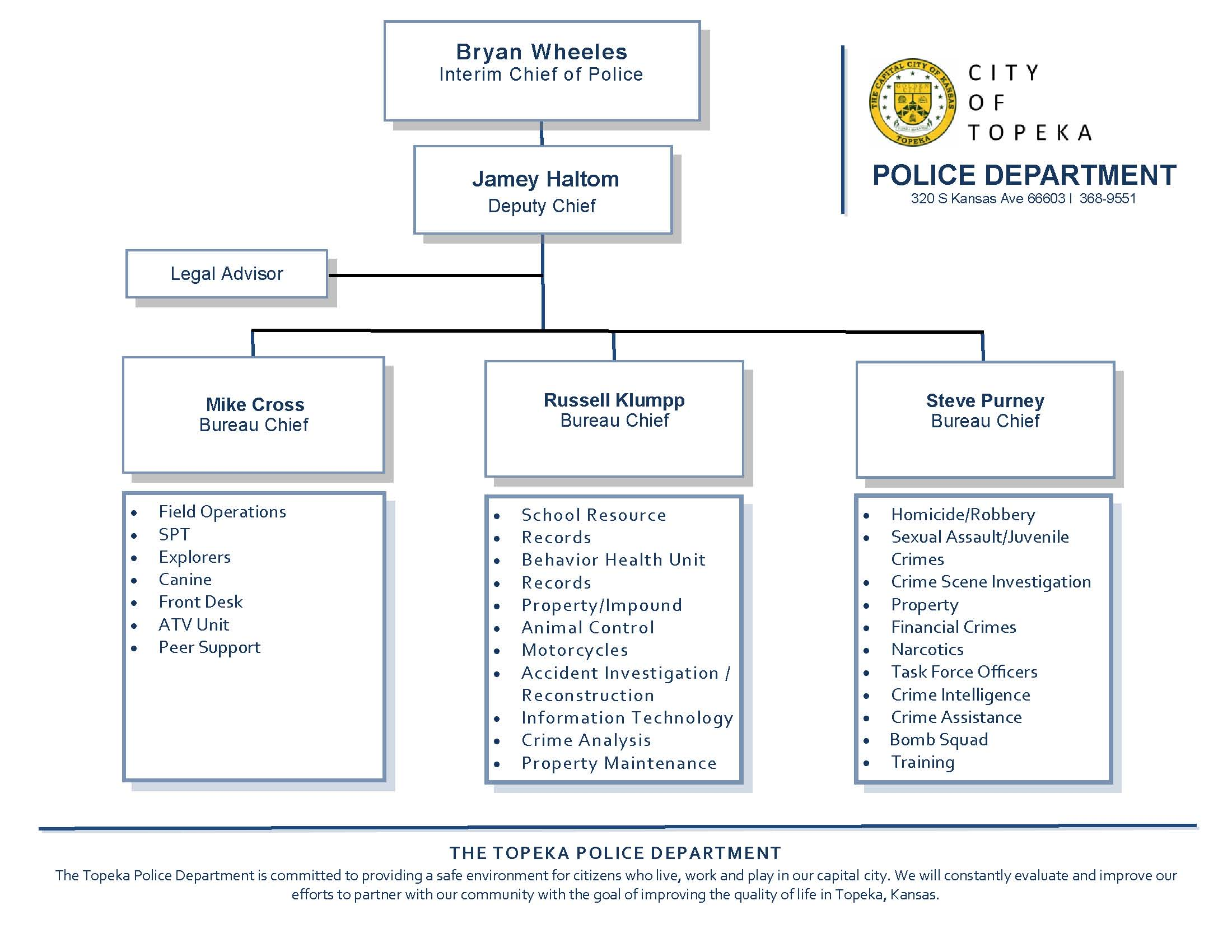 Police Department | City of Topeka
