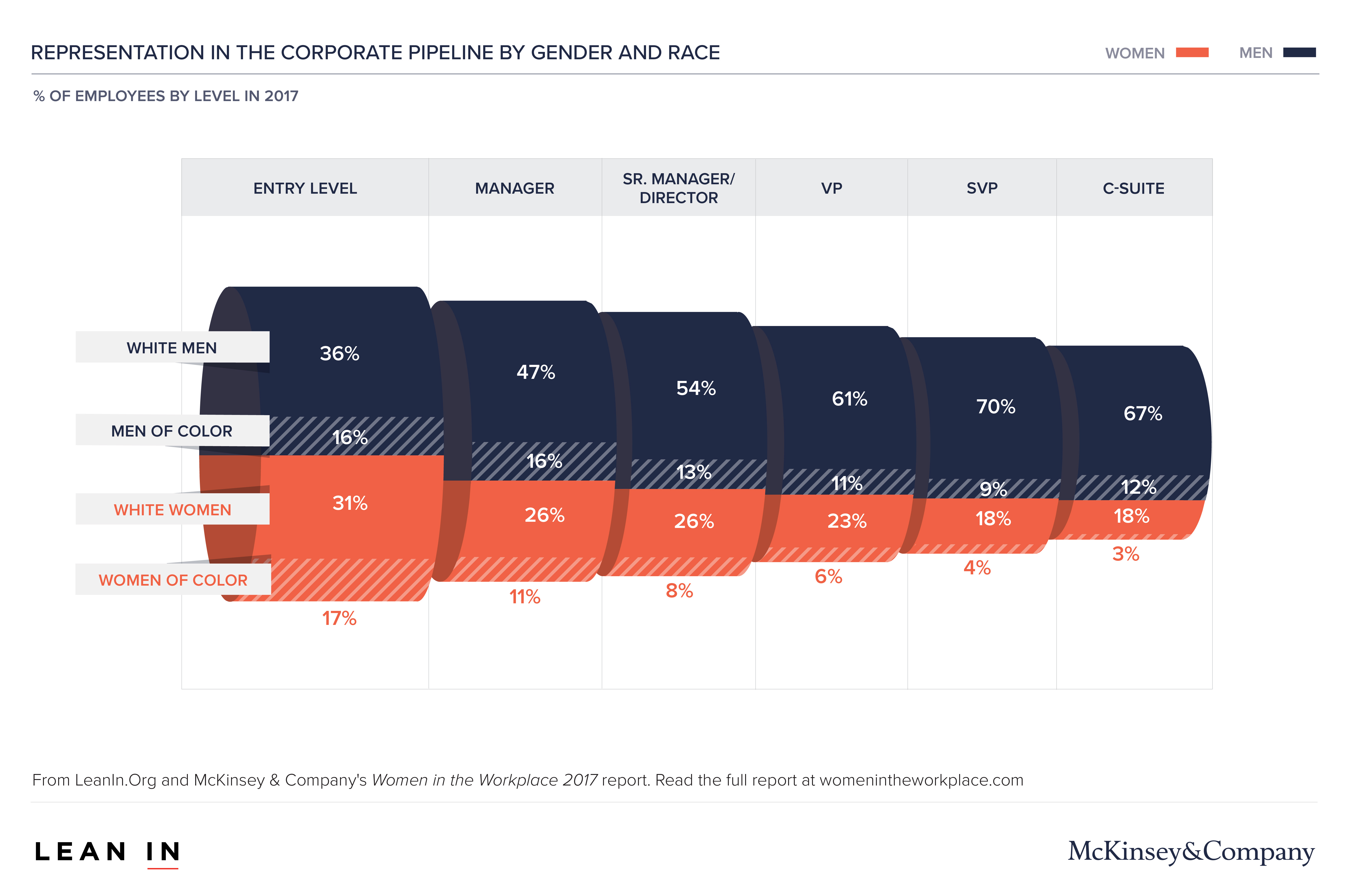 Women in the workplace corporate pipeline research