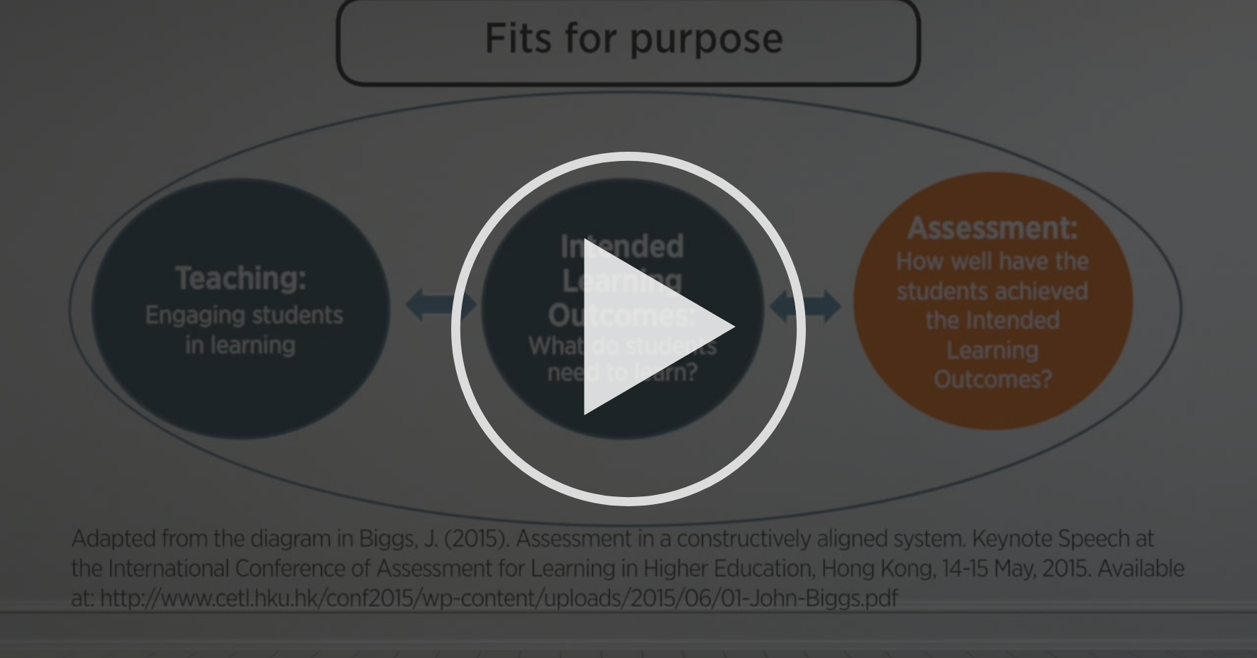 Principles Of Good Assessment Practices How To Design Effective Assessment Coursera