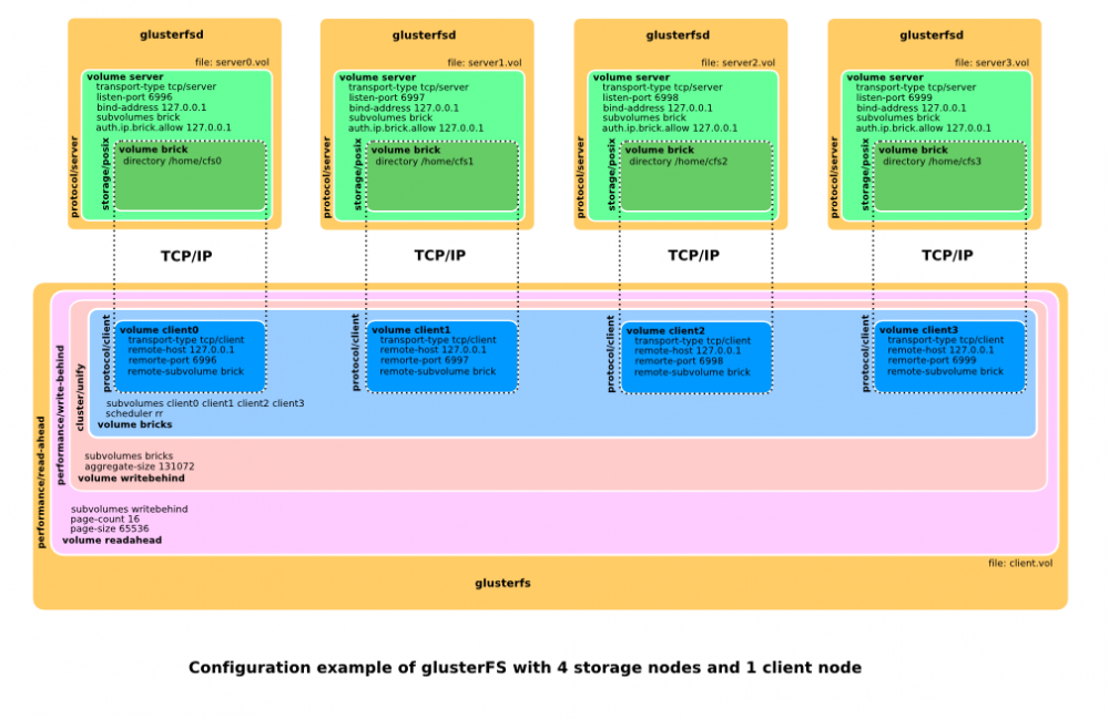 Open Source Distributed File System: GlusterFS