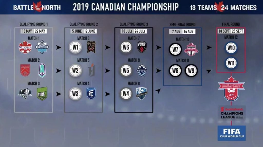 The path to the Voyageurs Cup final. (Canada Soccer).