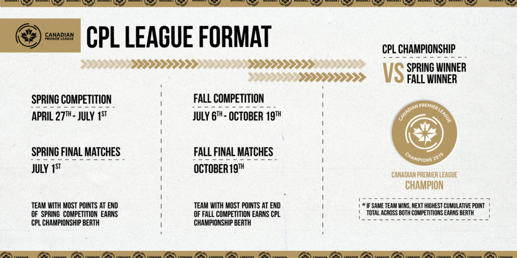 The Canadian Premier League's format, explained. (Click to view full size).