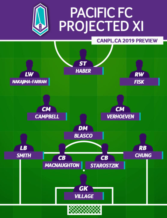 CanPL.ca's projected starting XI for Pacific FC (April 2019)