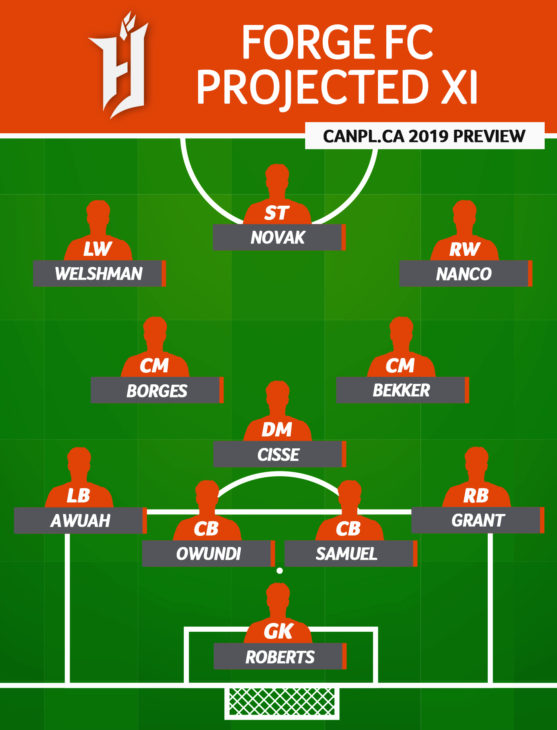 CanPL.ca's projected starting XI for Forge FC (April 2019)