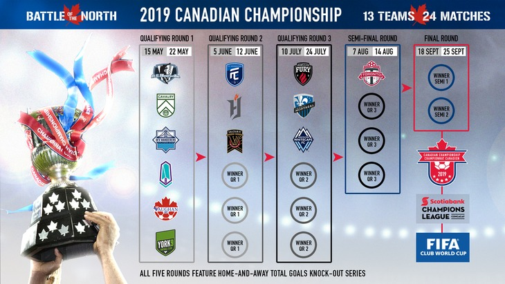 Schedule for the 2019 Canadian Championship (Canada Soccer).