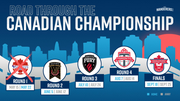 The Canadian Championship draw.