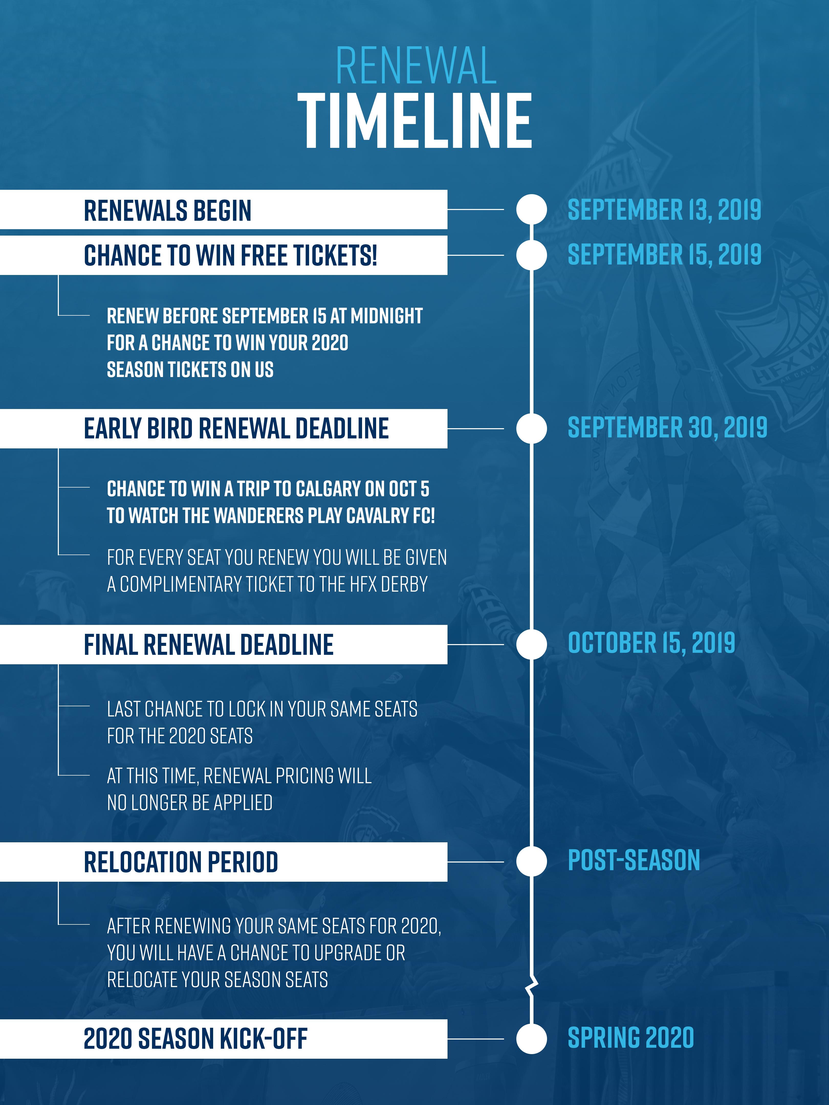 renewal_timeline7