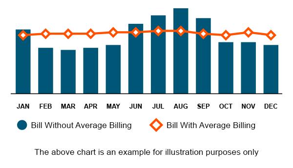 Average Billing Cpl Retail Energy
