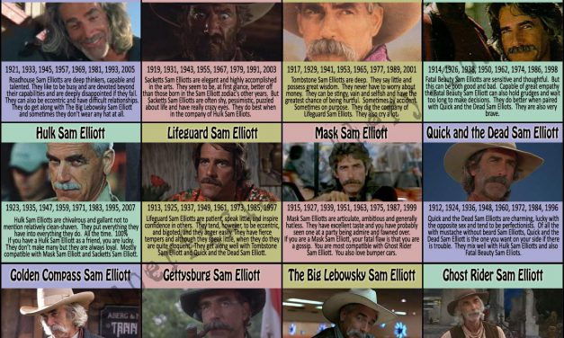 The Sam Elliott Zodiac