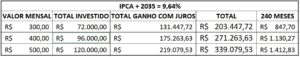 IPCA - tesouro direto