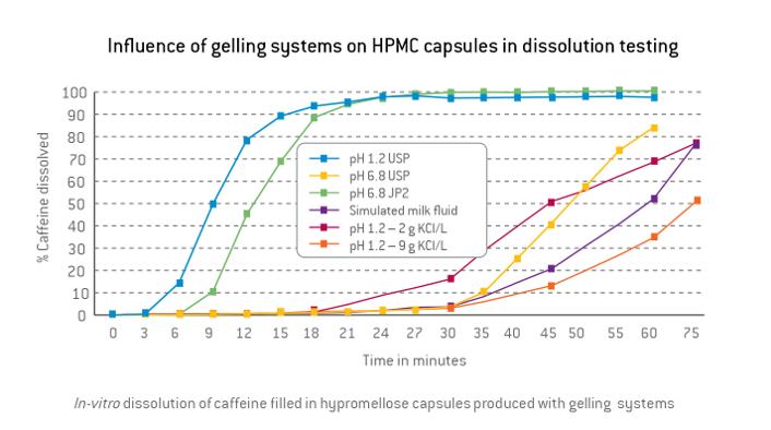 Vcaps-Plus-HPMC-CapsulesGraph-1.png#asset:41323