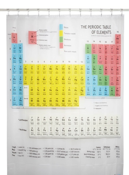 Periodic Table Shower Curtain