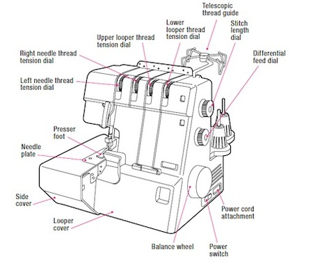 Wiring Diagram For Rv Trailers as well Trailer Light Plug Wiring Diagram also Wired 03 01 likewise 12 Volt House Wiring Diagram moreover Home Wiring Diagrams Free. on camper light wiring diagram