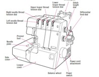 How to Use a Serger: Tips from BurdaStyle