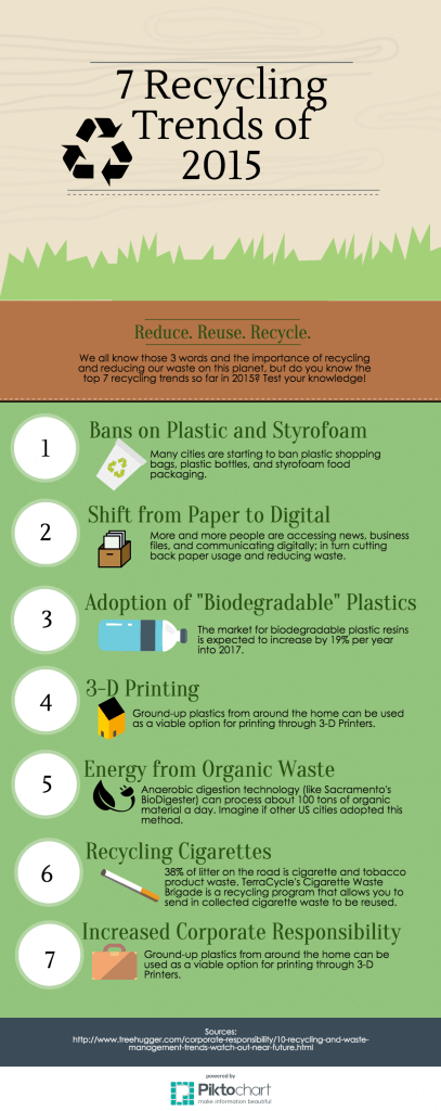 7 Recycling Trends Of 2015 Infographic Cardella Waste