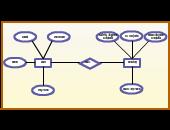 Entity Relationship Diagram Templates | Editable Online or