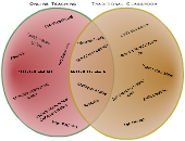 Venn Diagram Templates