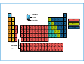 Chemical Chart Templates
