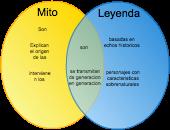 Espaol mitos y leyendas editable venn diagram template on creately ccuart Gallery