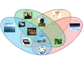 The Spheres of the Earth   Editable Venn Diagram Template on CreatelyCreately