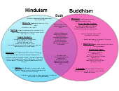 Compare & Contrast Diagram Templates